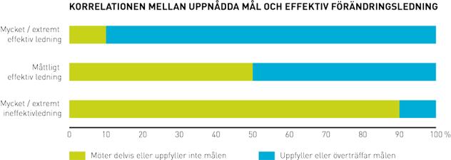 Korrelation-mal_foretagsledning_800.png