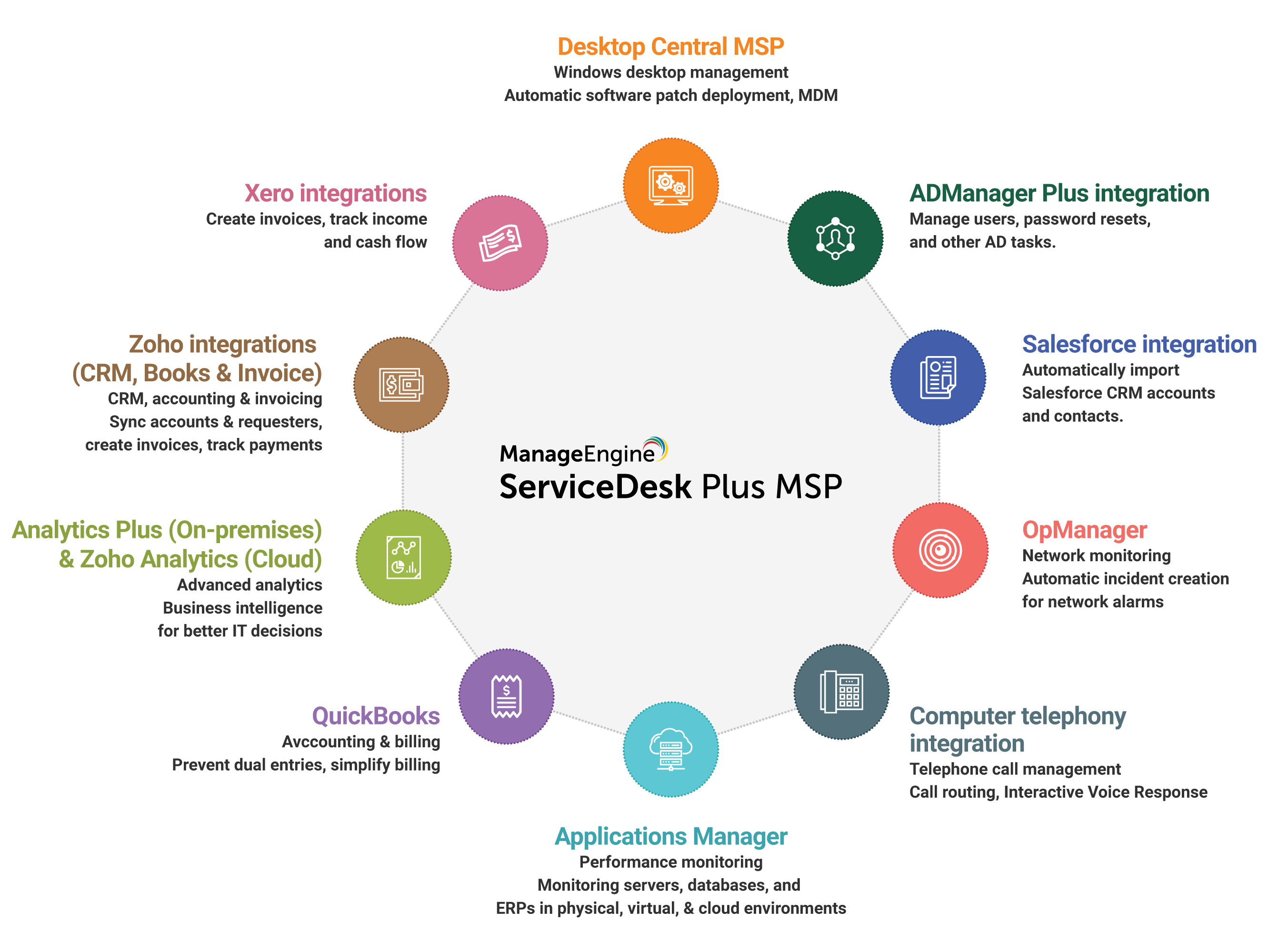 helpdesk-msp-integrations