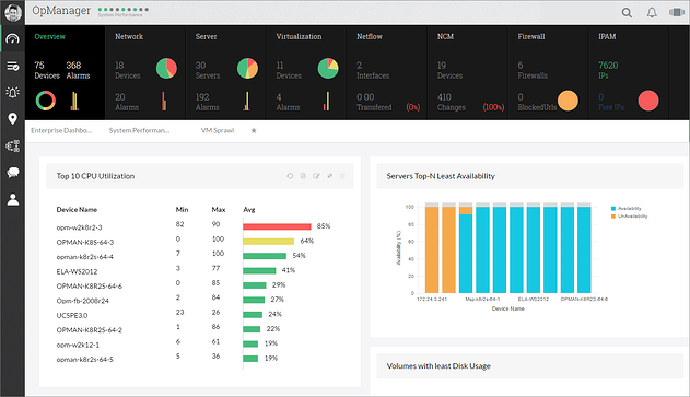 OpManager 12 dashboard overview