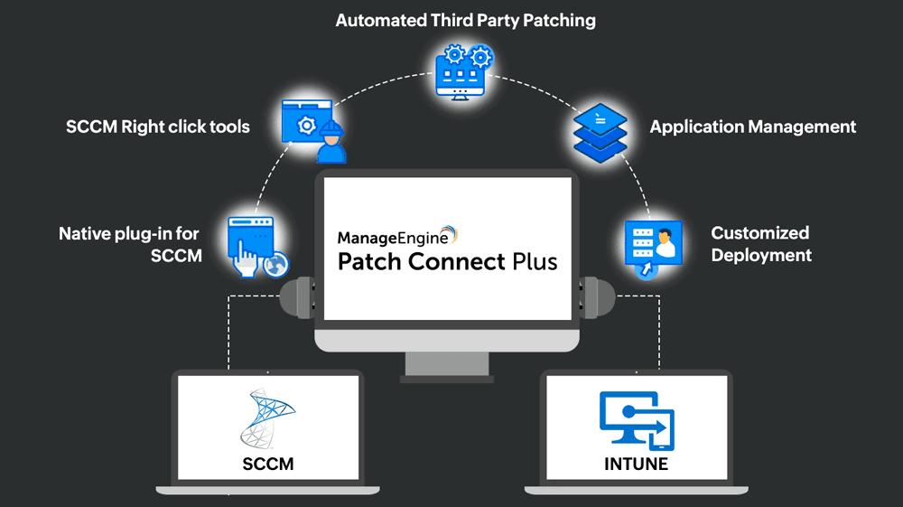 Patch Connect Plus