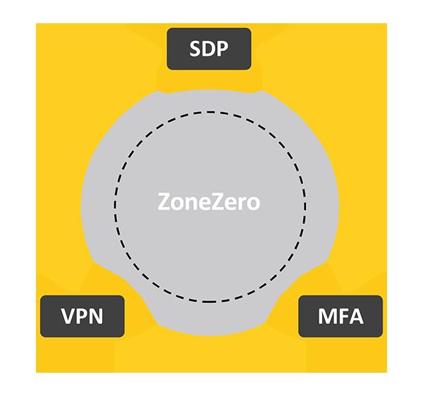 ZoneZero Perimeter Access